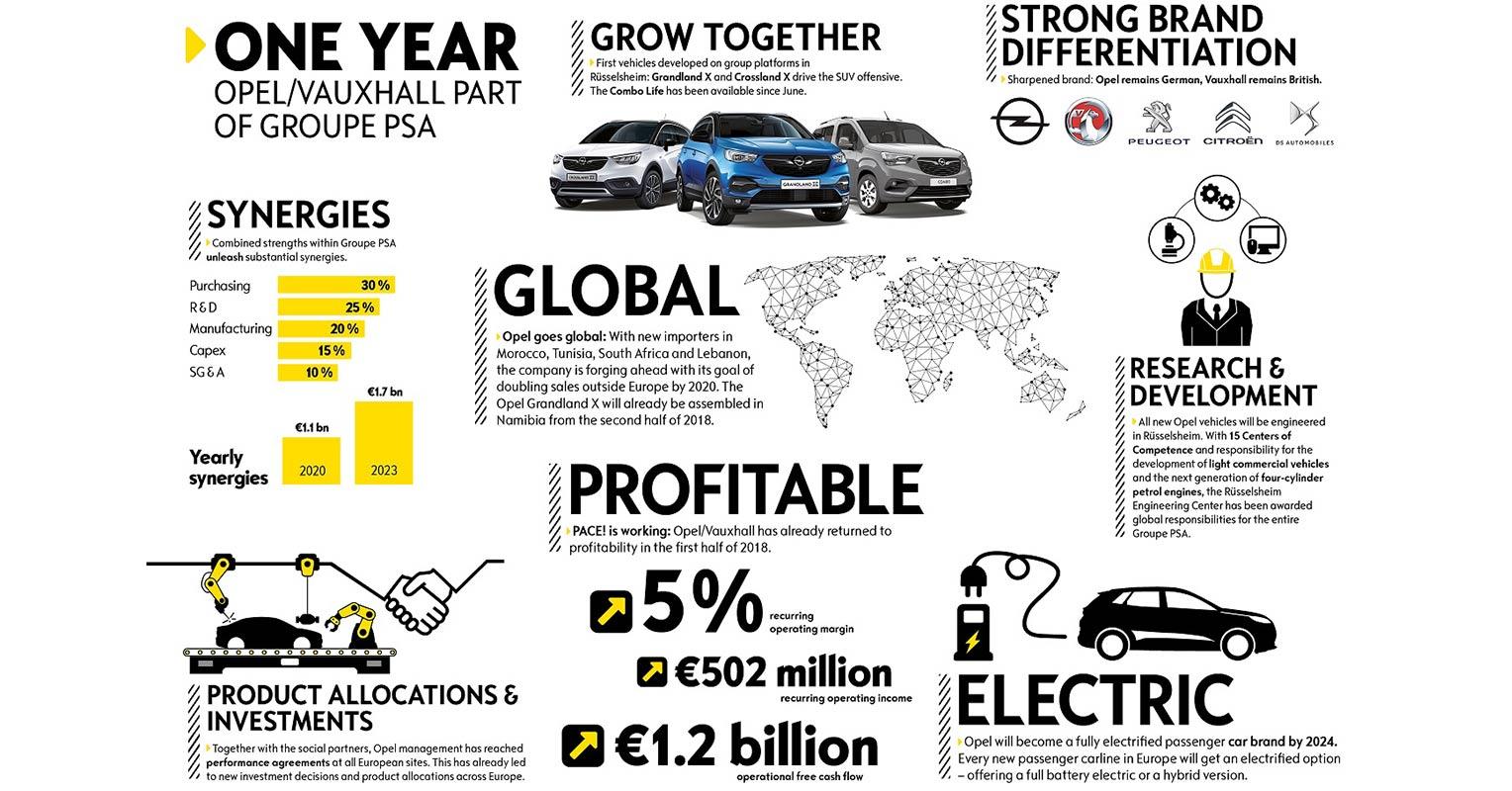 Opel recuperación económica